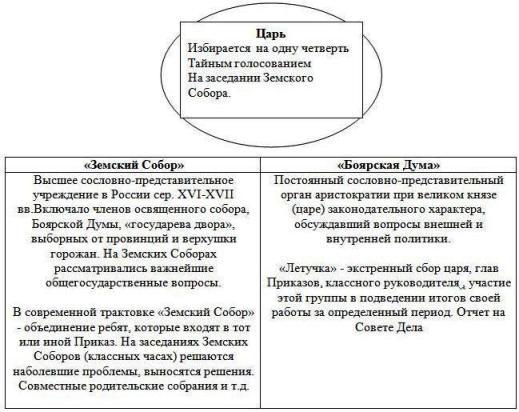 структура отряда огонек