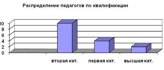 распределение педагогов школы по квалификации