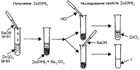 """Лабораторная работа """"Получение гидроксида цинка и изучение его свойств"""""""